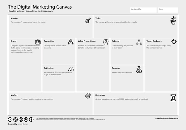 What kind of information would you find in canvas guides