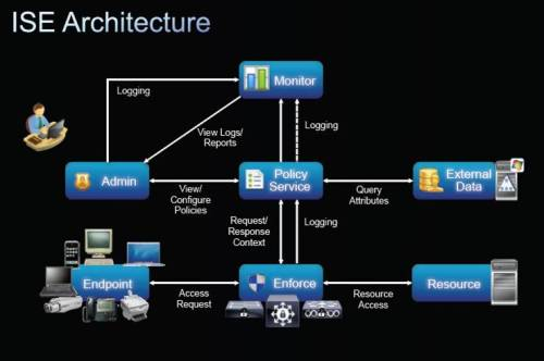 Cisco prime infrastructure 3.1 ordering and licensing guide