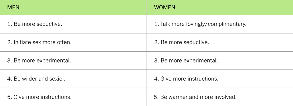 plan for sex instruction