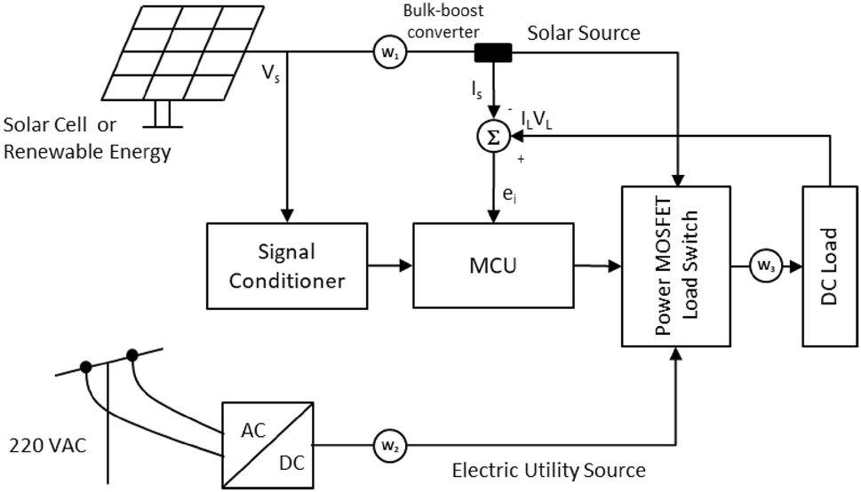 Hybrid system line diagrams for essentialenergy application