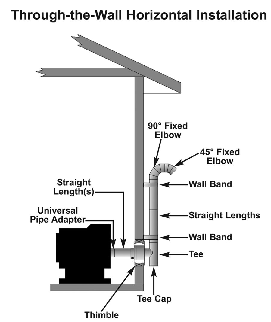 selkirk type b gas vent installation instructions