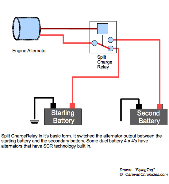 t max split charge instructions